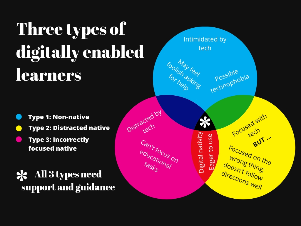 Infographic showing three types of digitally enabled learners